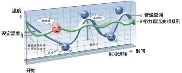 格力直流变频180度矢量控制驱动技术