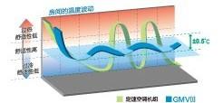 格力空调房间温度变化图