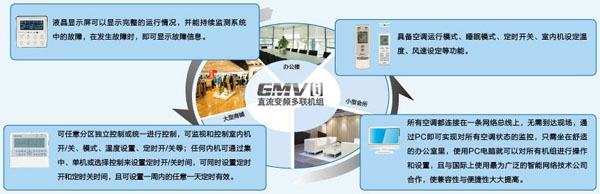 格力GMV智能控制