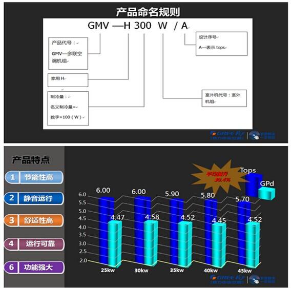 GMV Tops别墅型多联机