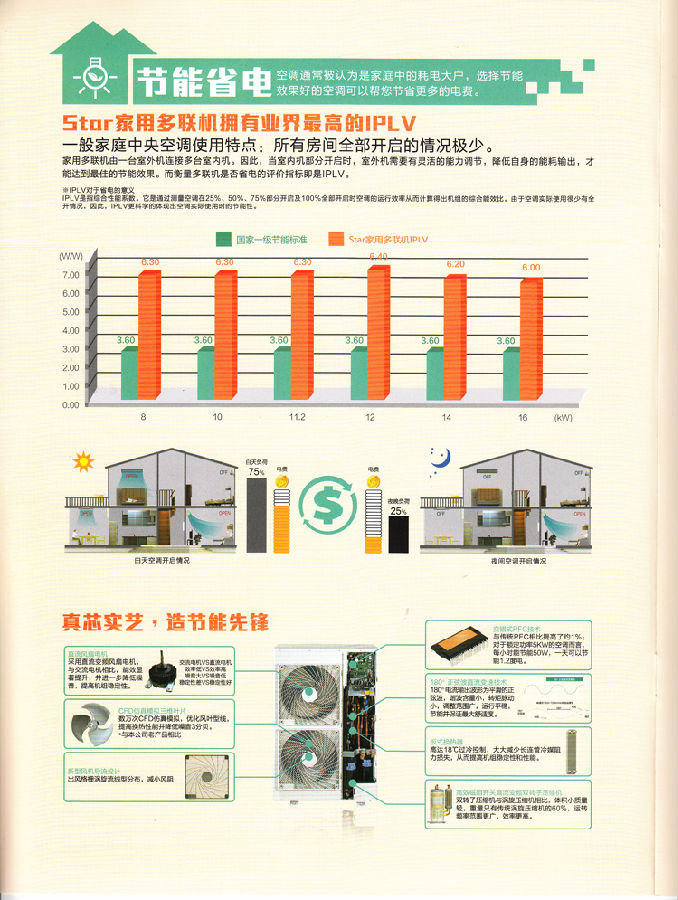 HDC静音型风管机