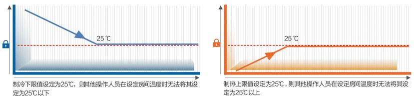 格力隐风机节能管理图
