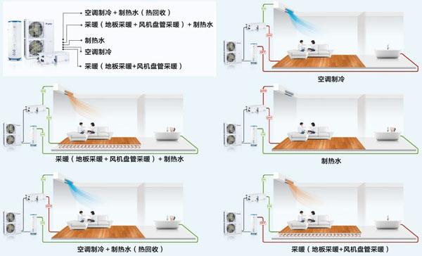 HZfs系列户式地暖热水空调机组特点介绍